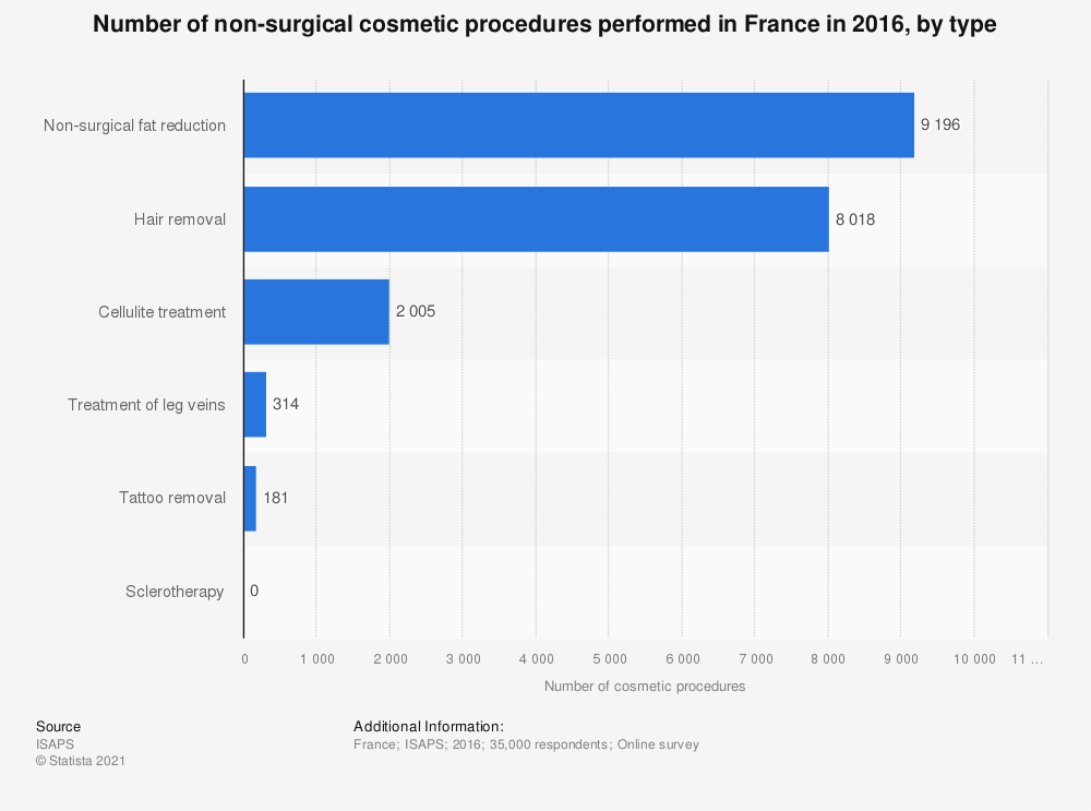 Statistic: Number of non-surgical cosmetic procedures performed in France in 2016, by type | Statista