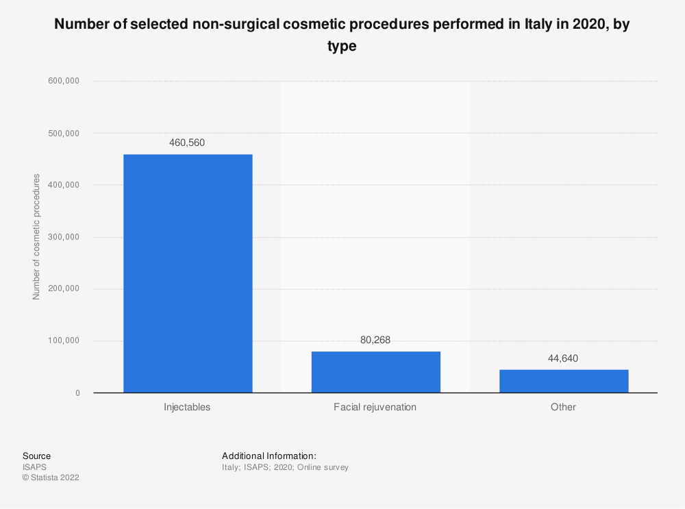 Statistic: Number of selected non-surgical cosmetic procedures performed in Italy in 2018, by type | Statista