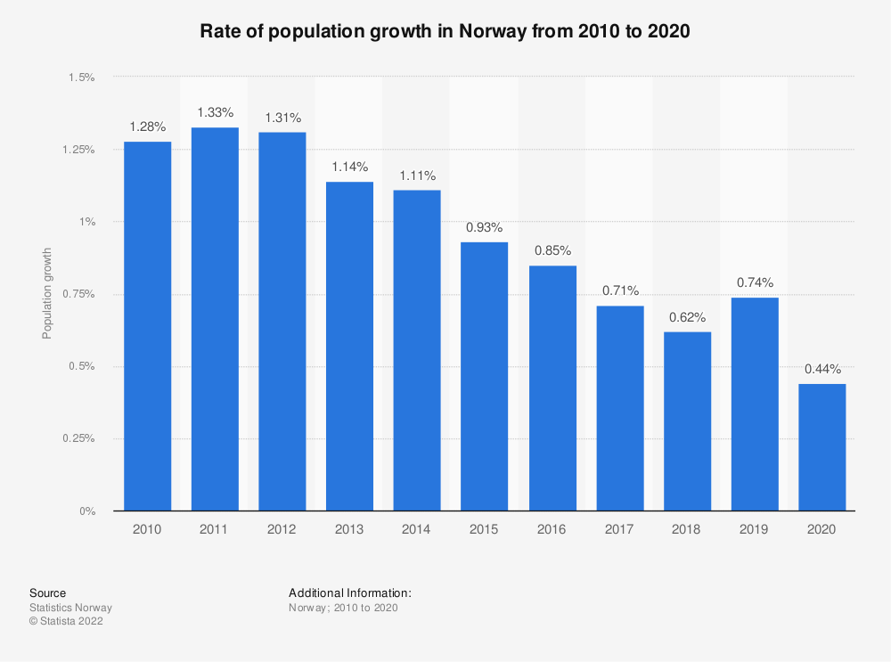 Statistic: Rate of population growth in Norway from 2009 to 2019 | Statista