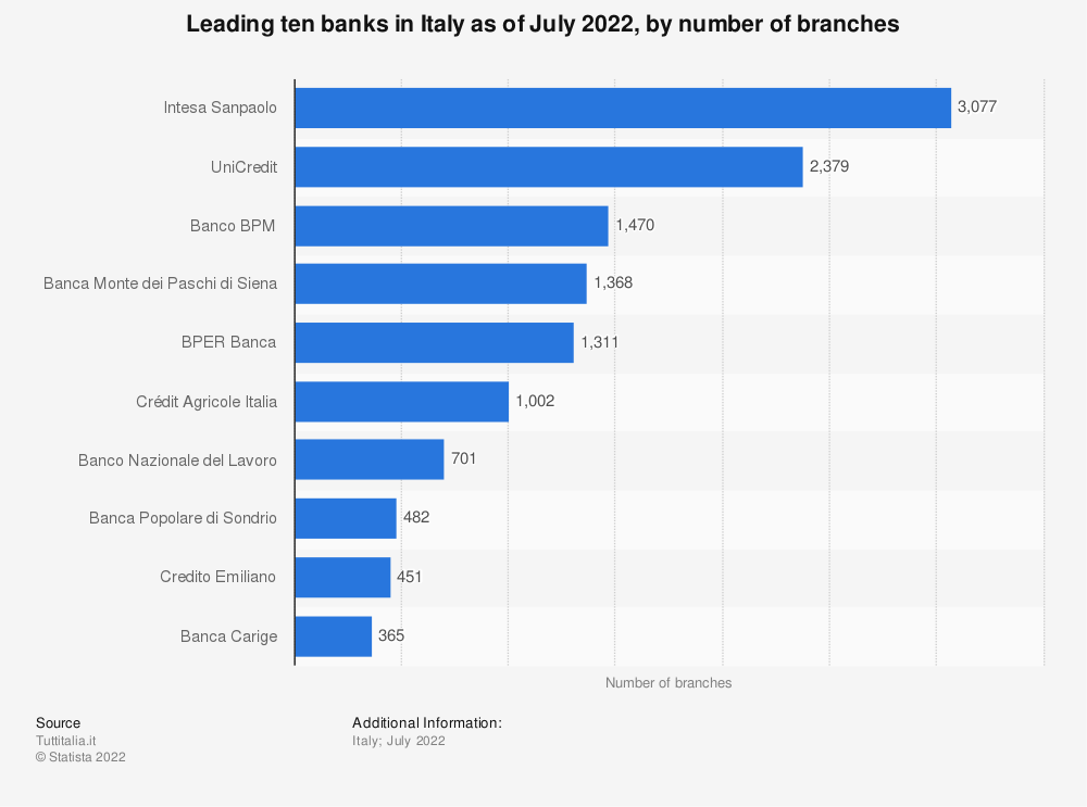 Statistic: Leading ten banks in Italy as of September 2020, by number of branches | Statista