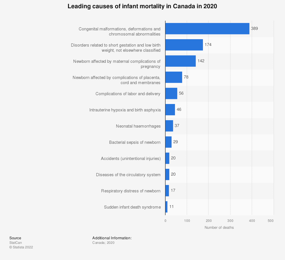 Statistic: Leading causes of infant mortality in Canada in 2019 | Statista