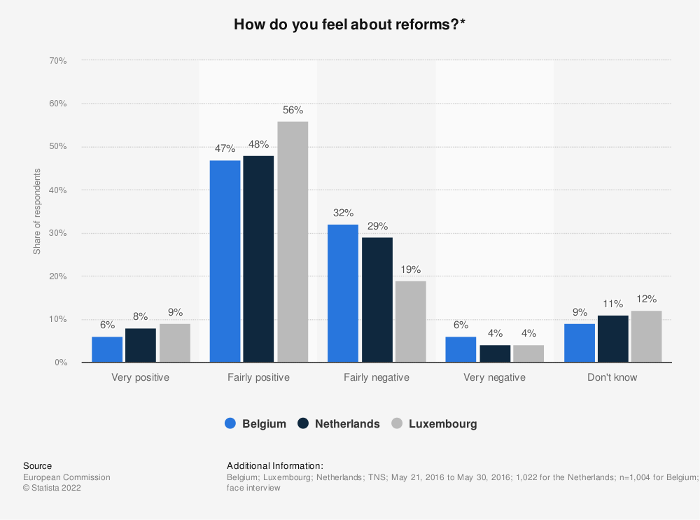 Statistic: How do you feel about reforms?*   Statista