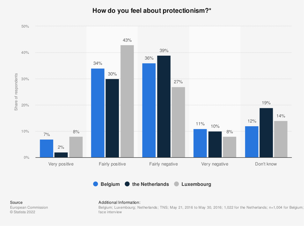 Statistic: How do you feel about protectionism?* | Statista
