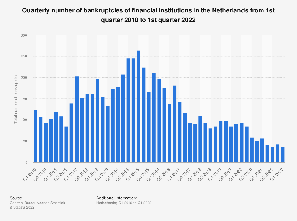 Statistic: Quarterly number of bankruptcies of financial institutions in the Netherlands from 3rd quarter 2014 to 3rd quarter 2019 | Statista