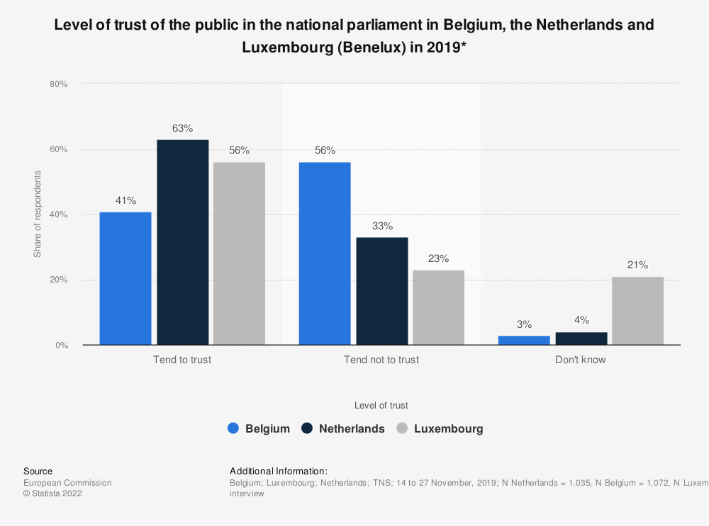 Statistic: Level of trust of the public in the national parliament in Belgium, the Netherlands and Luxembourg (Benelux) in 2019* | Statista