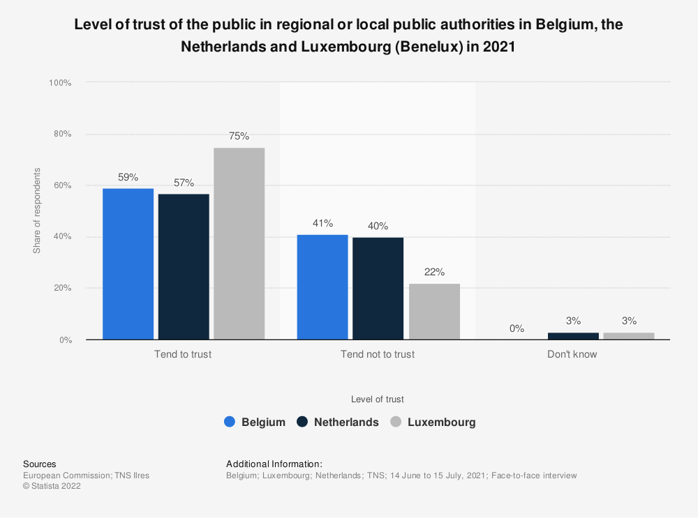 Statistic: Level of trust of the public in regional or local public authorities in Belgium, the Netherlands and Luxembourg (Benelux) in 2019* | Statista