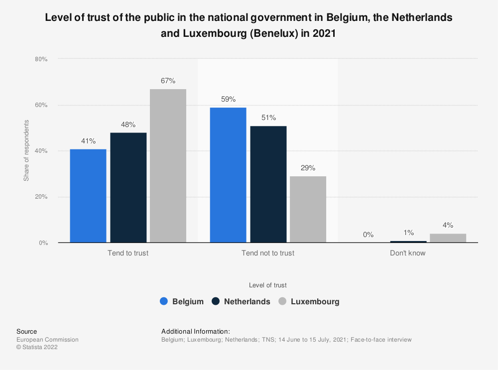 Statistic: Level of trust of the public in the national government in Belgium, the Netherlands and Luxembourg (Benelux) in 2018* | Statista