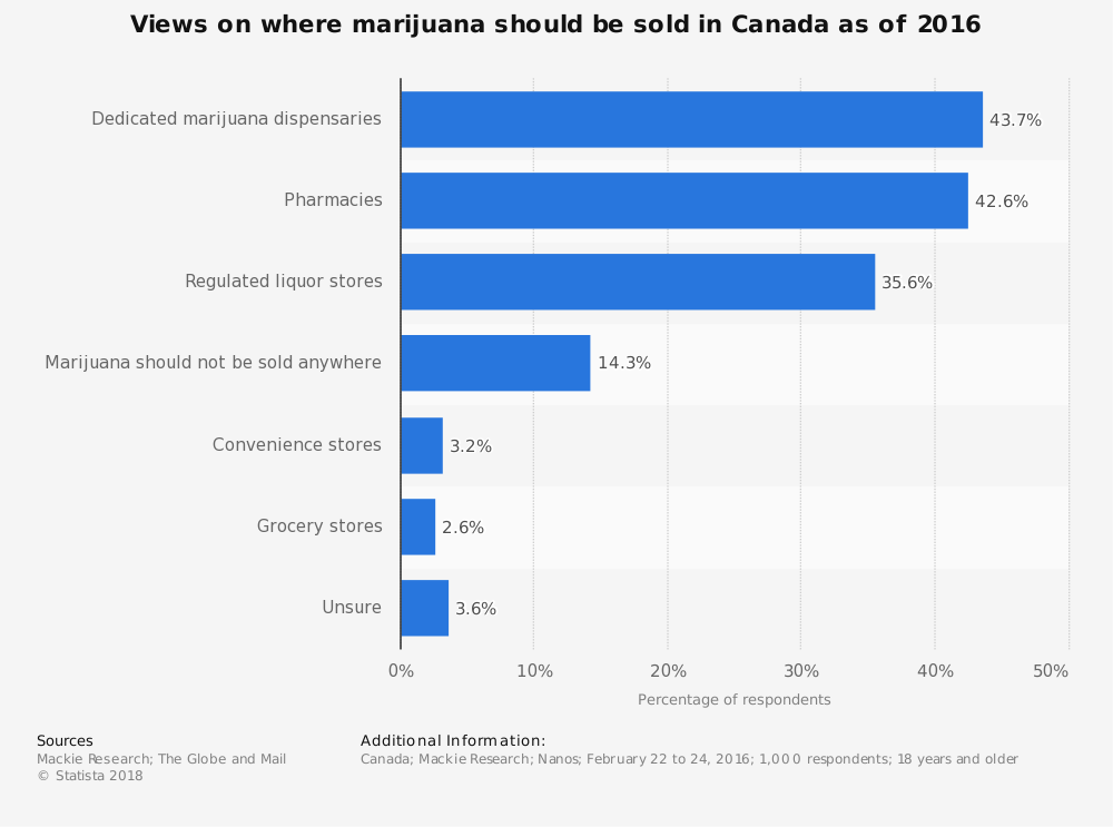 Statistic: Views on where marijuana should be sold in Canada as of 2016 | Statista