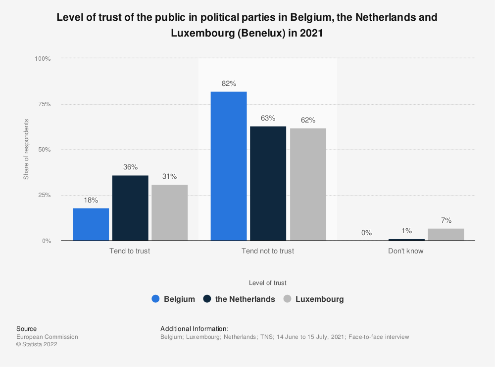 Statistic: Level of trust of the public in political parties in Belgium, the Netherlands and Luxembourg (Benelux) in 2017* | Statista