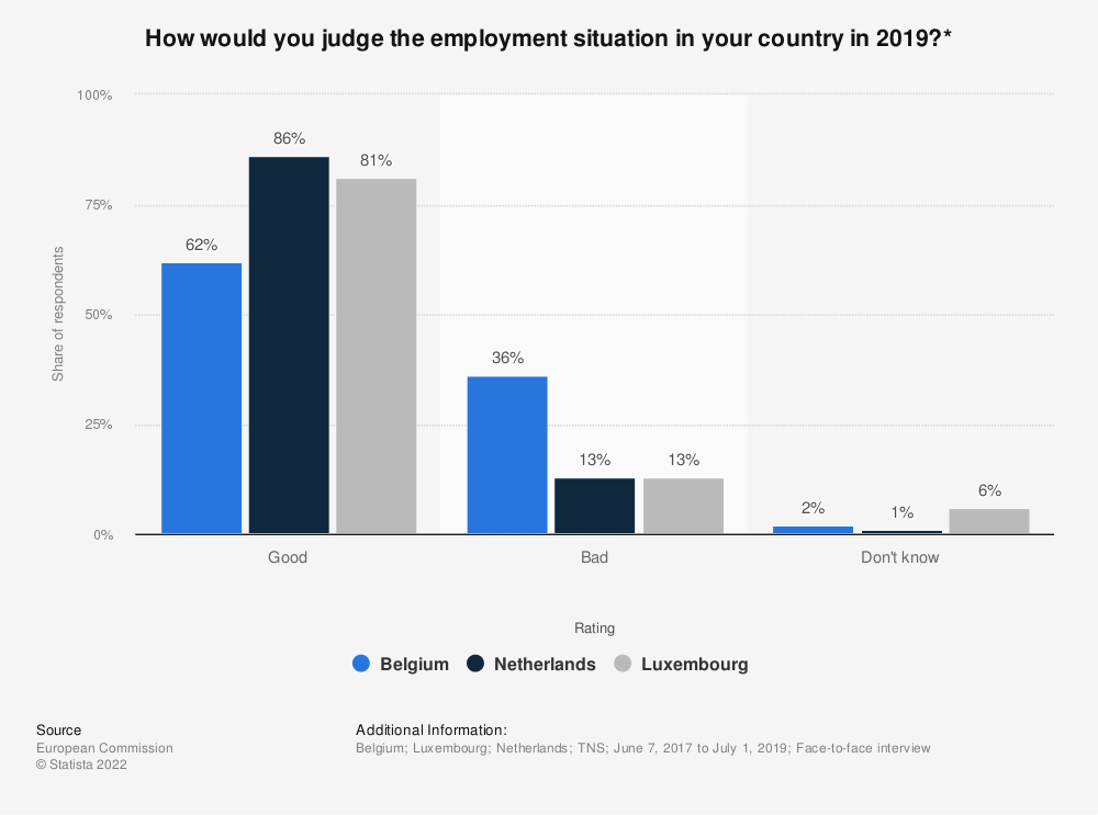 Statistic: How would you judge the employment situation in your country in 2017?* | Statista
