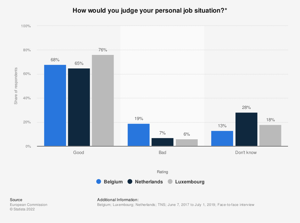 Statistic: How would you judge your personal job situation?* | Statista