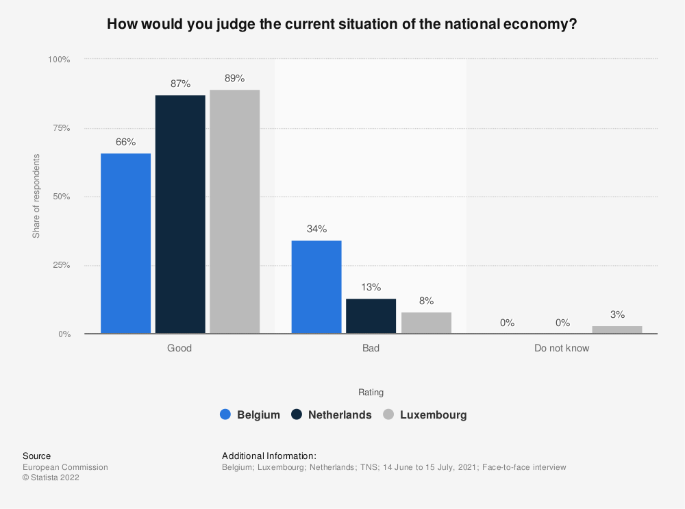 Statistic: How would you judge the current situation of the national economy?* | Statista