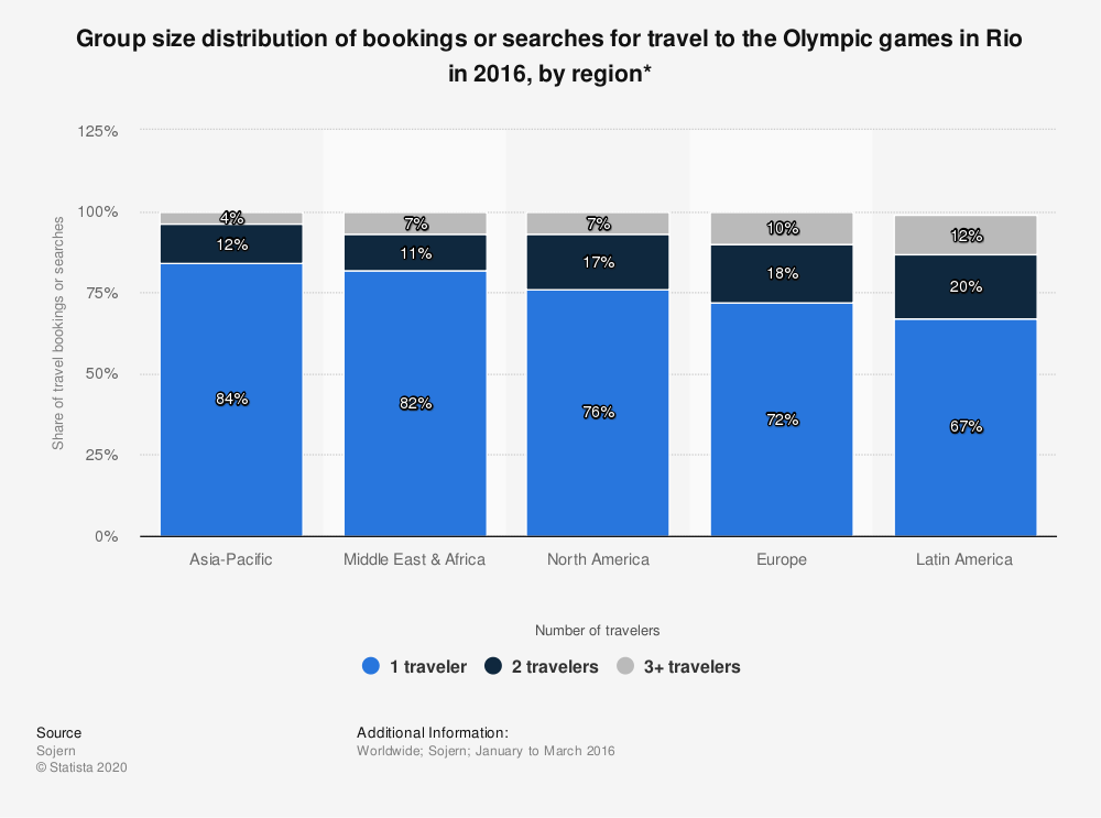Statistic: Group size distribution of bookings or searches for travel to the Olympic games in Rio in 2016, by region* | Statista