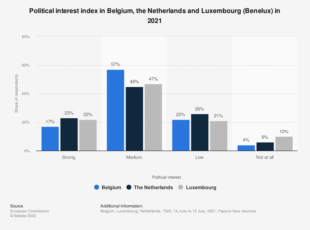 Statistic: Political interest index in Belgium, the Netherlands and Luxembourg (Benelux) in June 2019   Statista