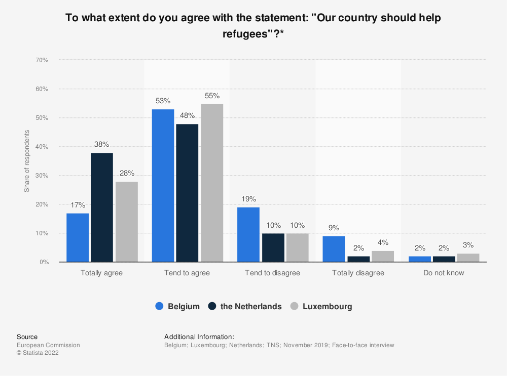 """Statistic: To what extent do you agree with the statement: """"Our country should help refugees""""?* 