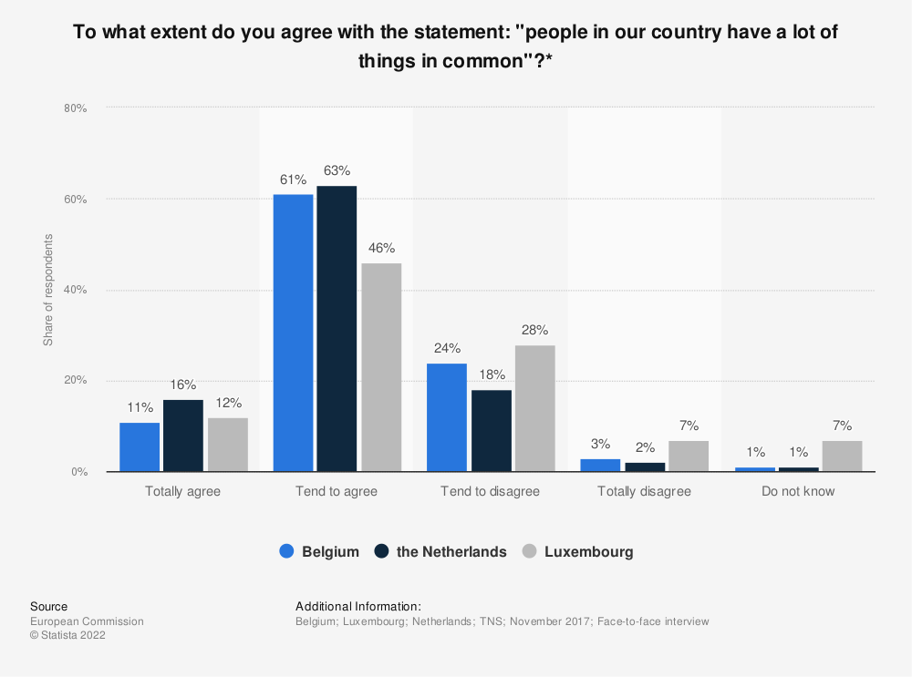 """Statistic: To what extent do you agree with the statement: """"people in our country have a lot of things in common""""?* 