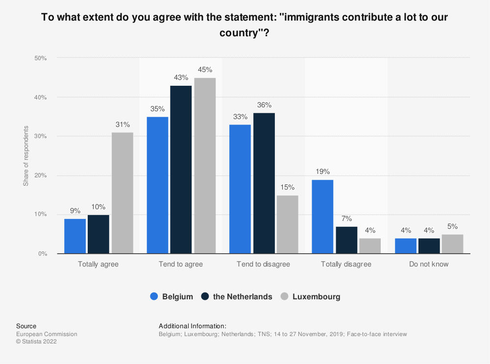 "Statistic: To what extent do you agree with the statement: ""immigrants contribute a lot to our country""? 