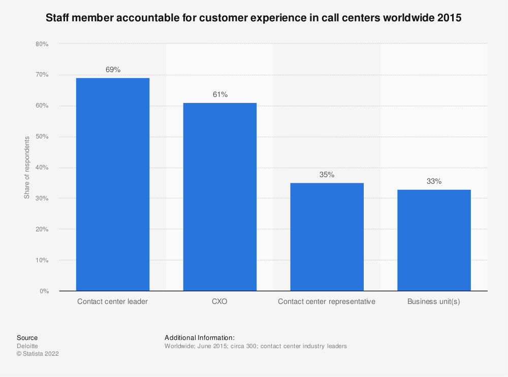 Statistic: Staff member accountable for customer experience in call centers worldwide 2015 | Statista