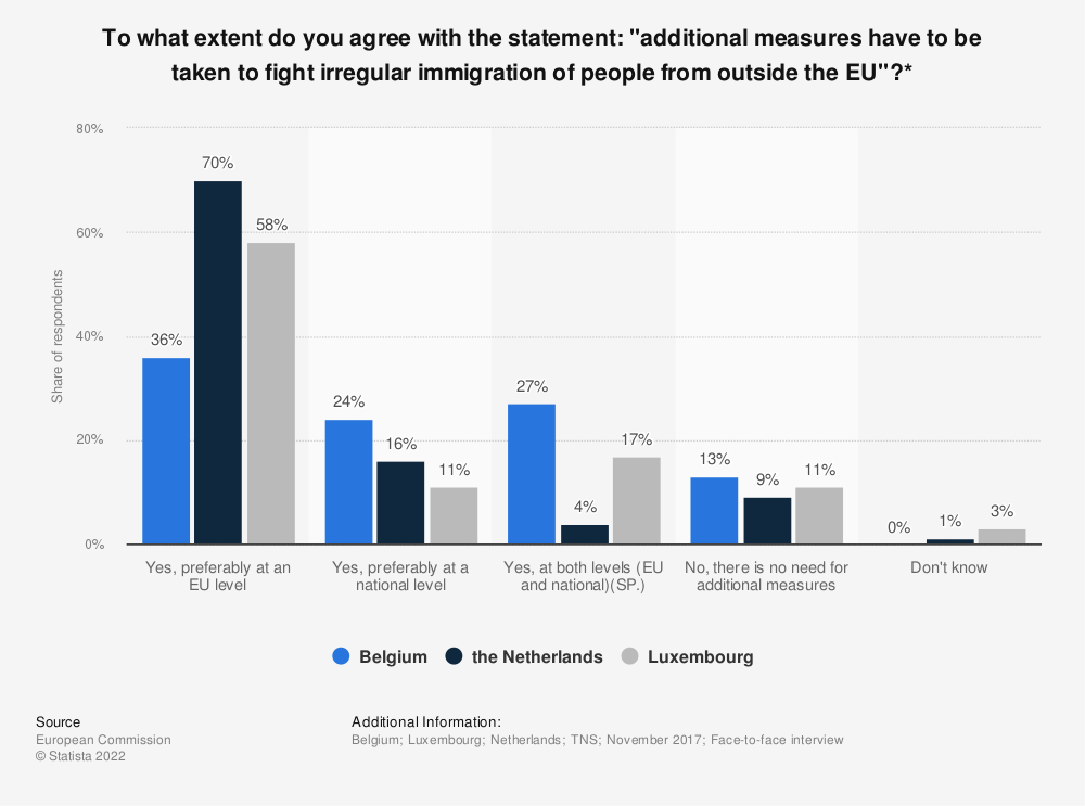 "Statistic: To what extent do you agree with the statement: ""additional measures have to be taken to fight irregular immigration of people from outside the EU""?* 
