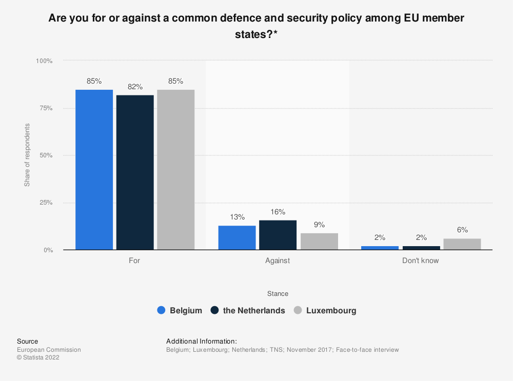 Statistic: Are you for or against a common defence and security policy among EU member states?* | Statista