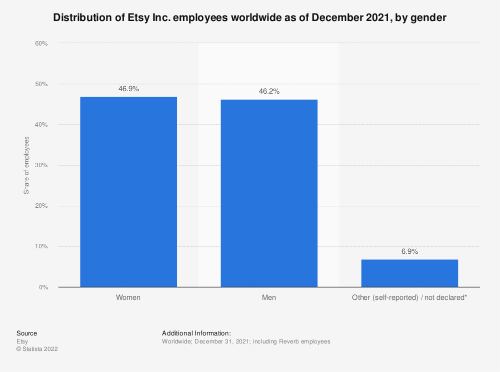 Statistic: Distribution of Etsy employees worldwide as of December 2018, by gender | Statista