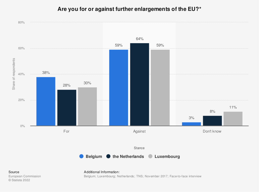 Statistic: Are you for or against further enlargements of the EU?* | Statista