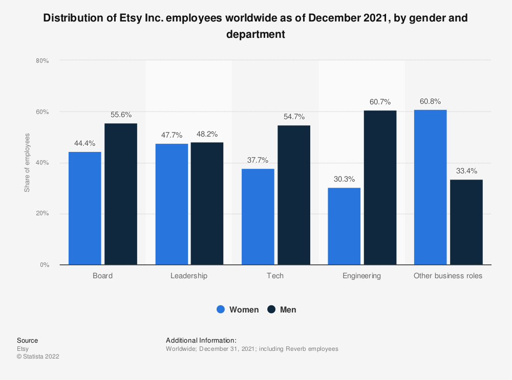 Statistic: Distribution of Etsy Inc. employees worldwide as of December 2019, by gender and department | Statista