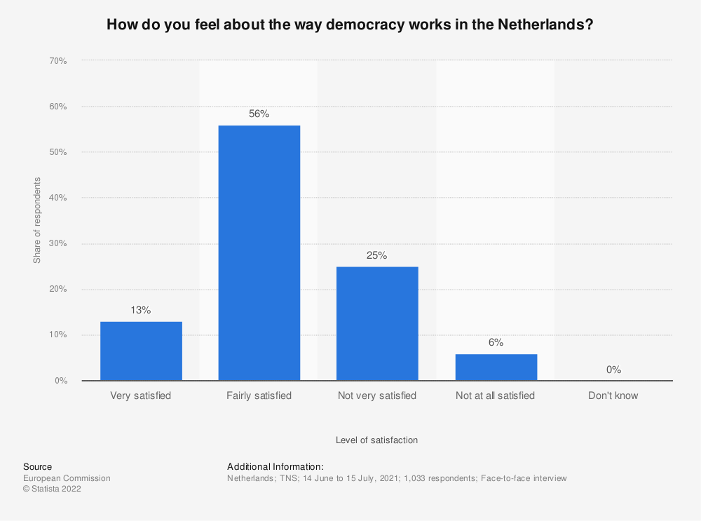 Statistic: How do you feel about the way democracy works in the Netherlands?* | Statista