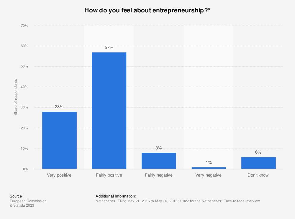 Statistic: How do you feel about entrepreneurship?*   Statista