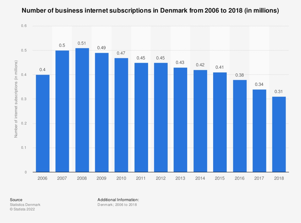 Statistic: Number of business internet subscriptions in Denmark from 2006 to 2016 (in millions) | Statista