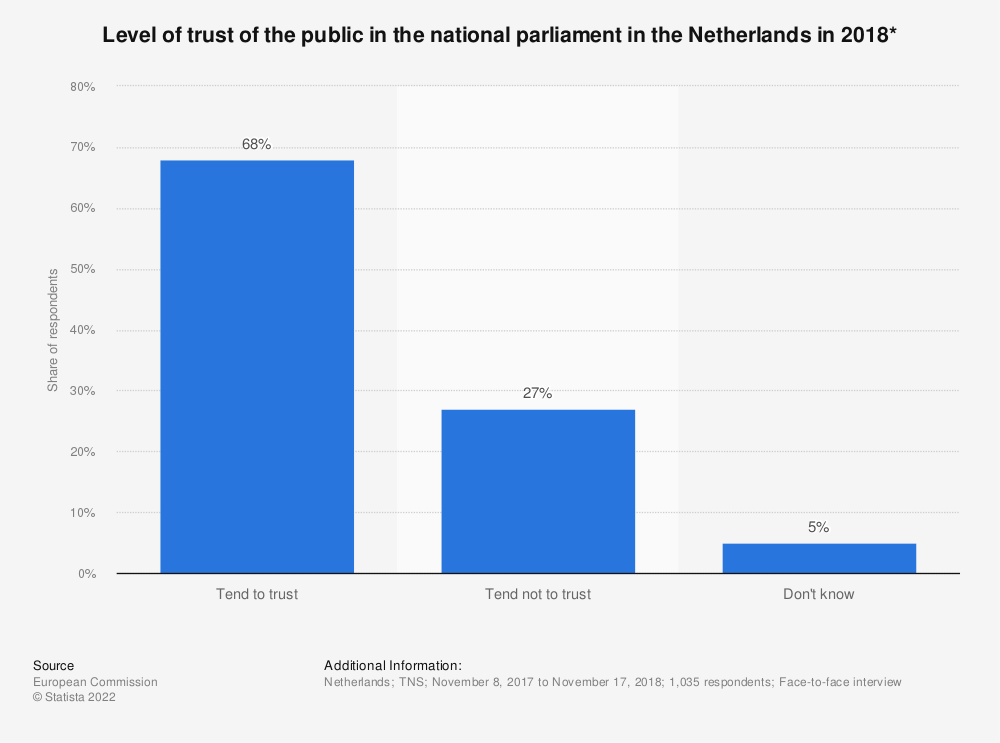 Statistic: Level of trust of the public in the national parliament in the Netherlands in 2018* | Statista