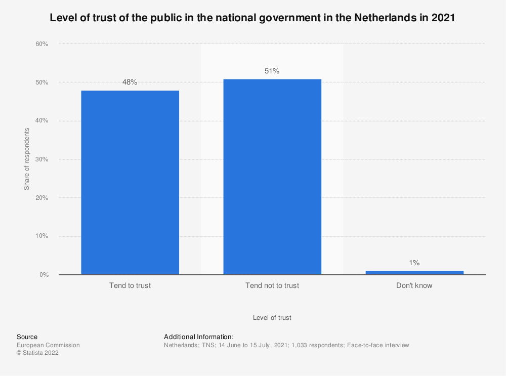 Statistic: Level of trust of the public in the national government in the Netherlands in 2018* | Statista
