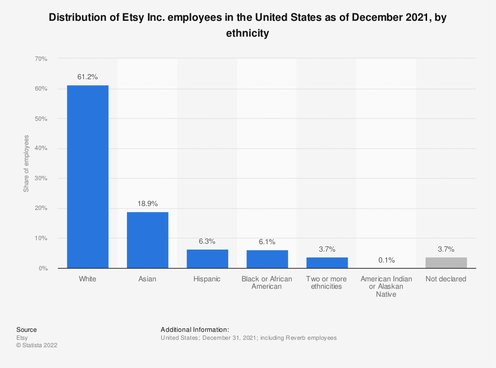Statistic: Distribution of Etsy employees in the United States as of December 2018, by ethnicity | Statista