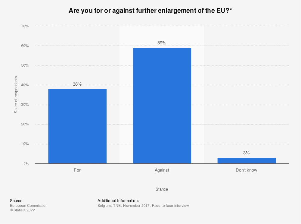 Statistic: Are you for or against further enlargement of the EU?* | Statista