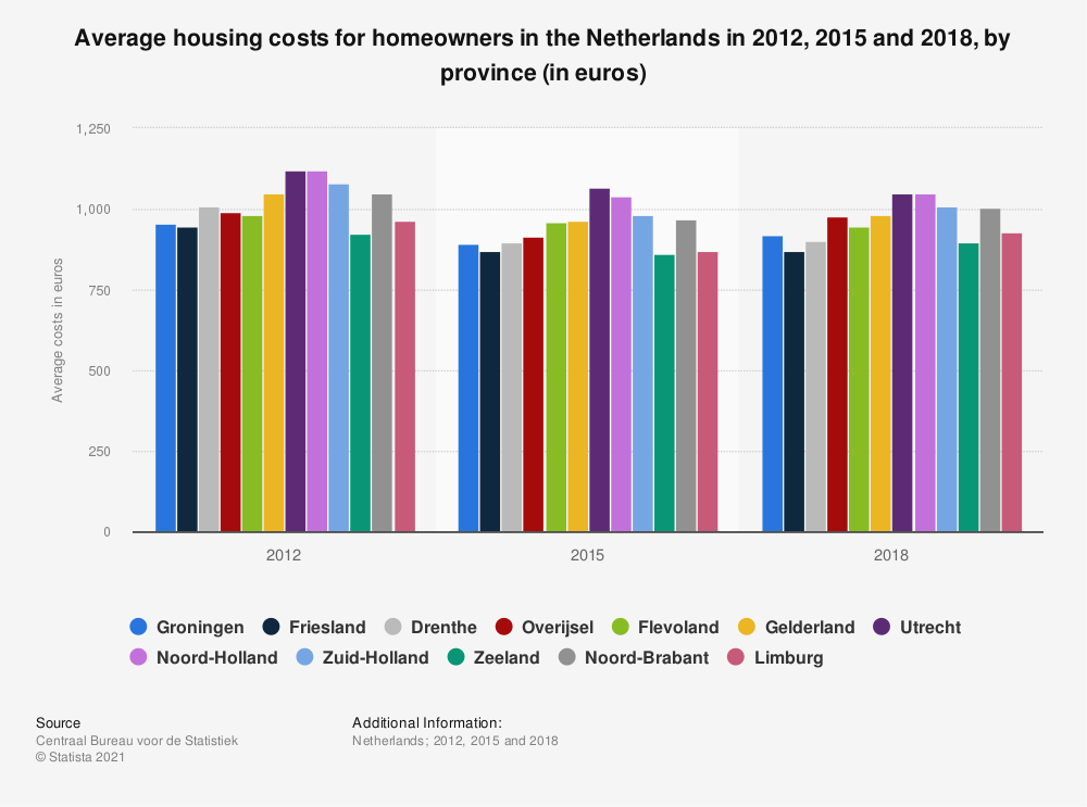 Statistic: Average housing costs for homeowners in the Netherlands in 2012, 2015 and 2018, by province (in euros) | Statista