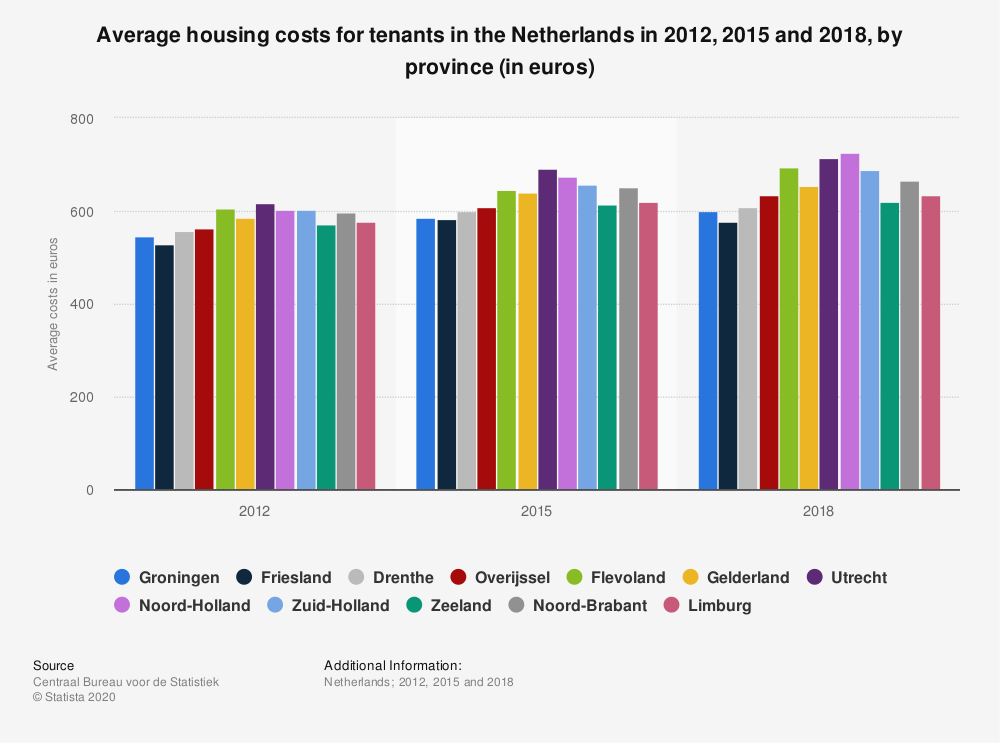 Statistic: Average housing costs for tenants in the Netherlands in 2012, 2015 and 2018, by province (in euros) | Statista