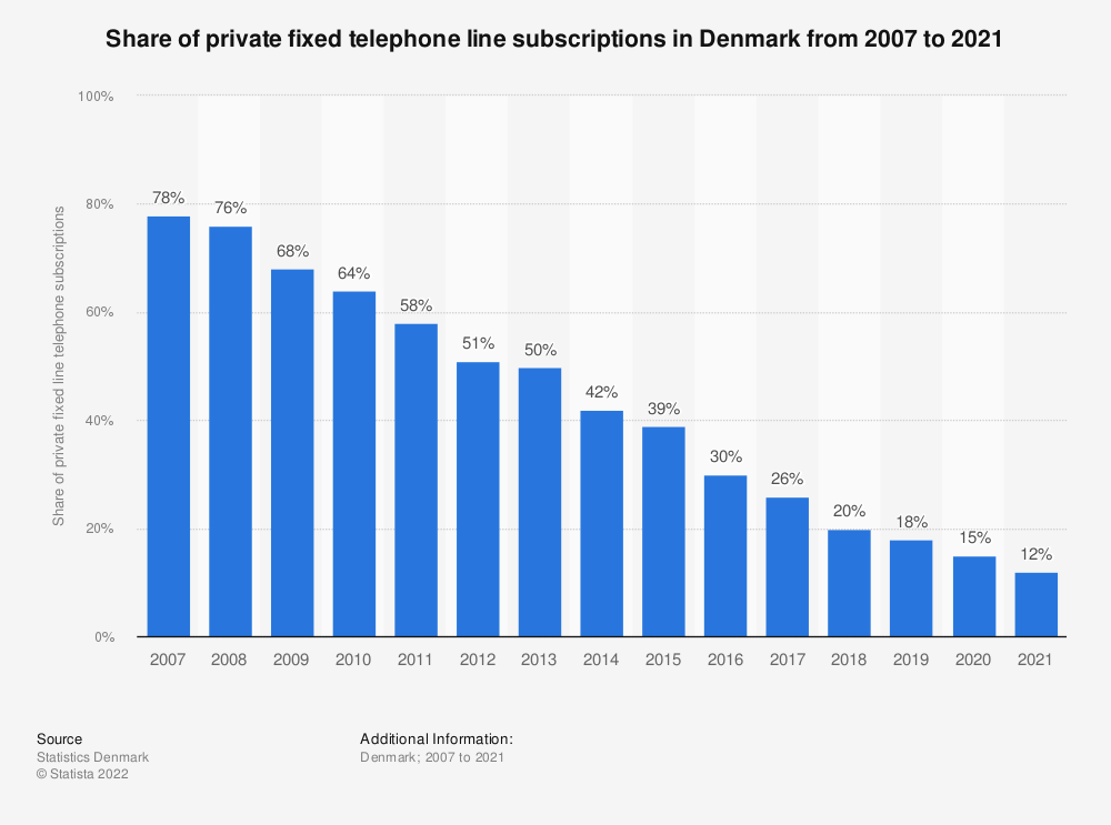 Statistic: Share of private fixed telephone line subscriptions in Denmark from 2007 to 2020 | Statista