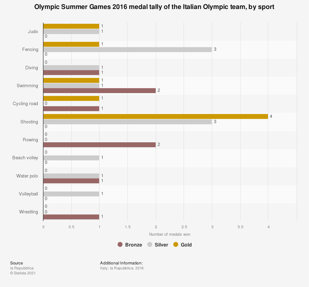 Statistic: Olympic Summer Games 2016 medal tally of the Italian Olympic team, by sport | Statista