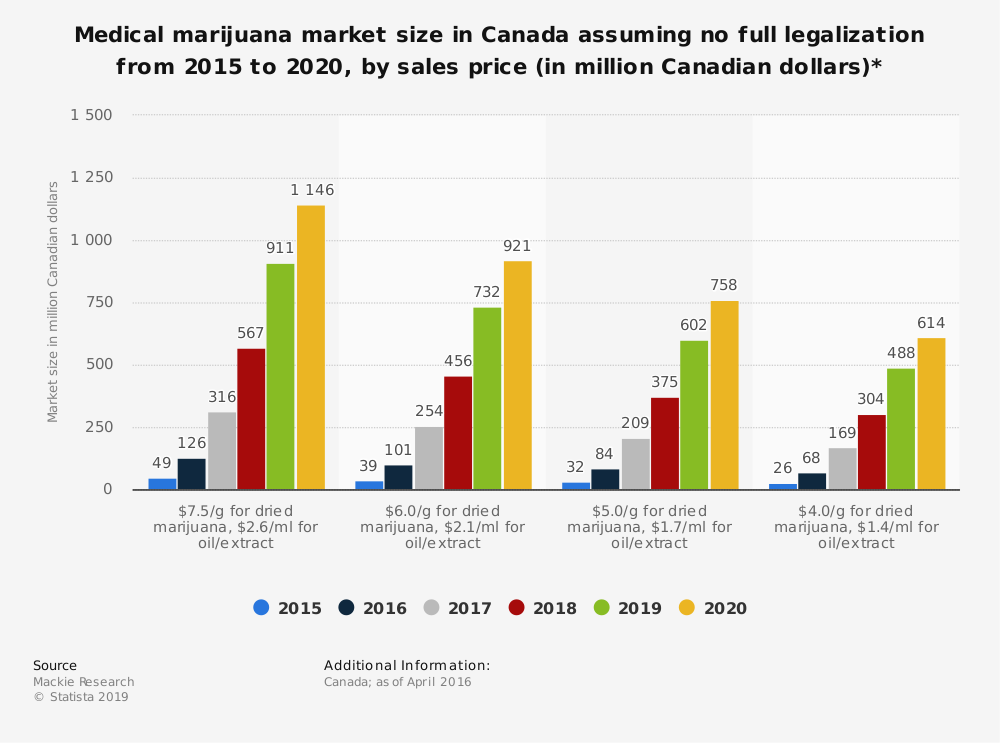 Statistic: Medical marijuana market size in Canada assuming no full legalization from 2015 to 2020, by sales price (in million Canadian dollars)*   Statista