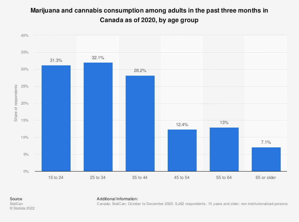 Statistic: Marijuana and cannabis consumption among adults in the past three months in Canada as of December 2019, by age group | Statista