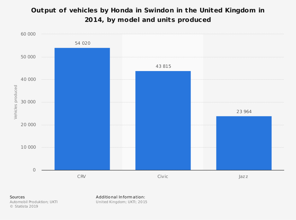 Statistic: Output of vehicles by Honda in Swindon in the United Kingdom in 2014, by model and units produced | Statista