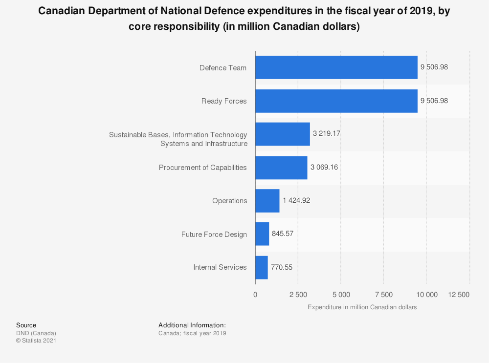 Statistic: Canadian Department of National Defence expenditures in the fiscal year of 2018, by program (in million Canadian dollars) | Statista