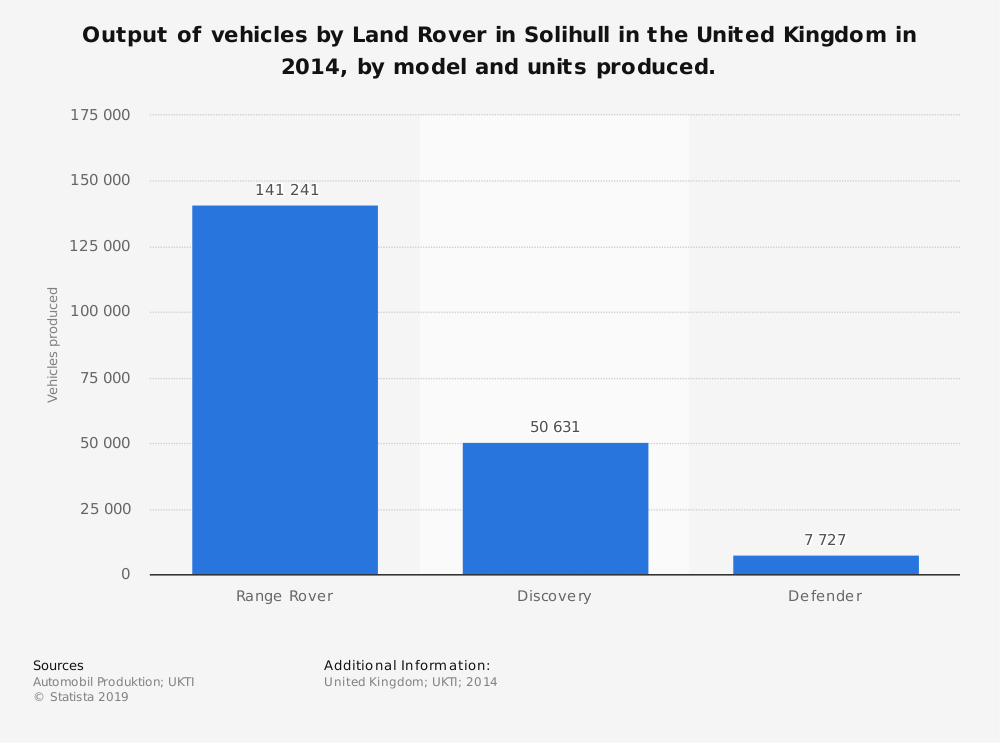 Statistic: Output of vehicles by Land Rover in Solihull in the United Kingdom in 2014, by model and units produced. | Statista