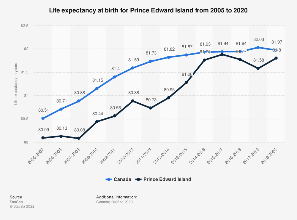 Statistic: Life expectancy at birth for Prince Edward Island from 2005 to 2017 | Statista