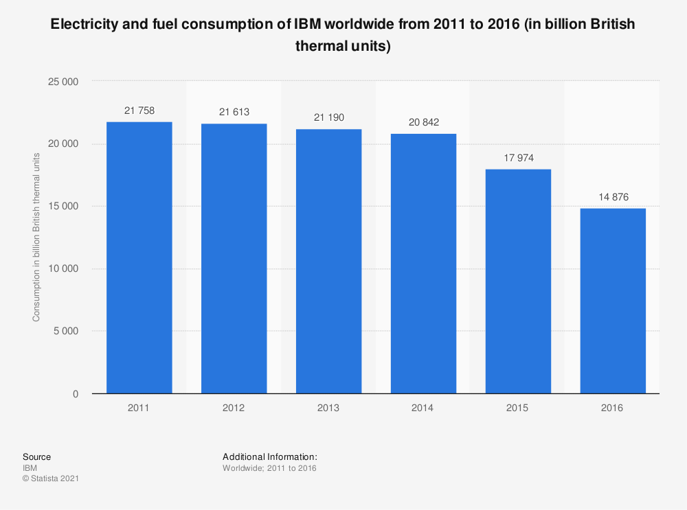 Statistic: Electricity and fuel consumption of IBM worldwide from 2011 to 2016 (in billion British thermal units) | Statista