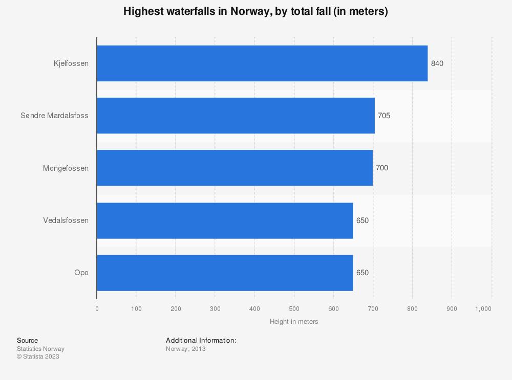 Statistic: The highest waterfalls in Norway as of 2013, by total fall (in meters) | Statista