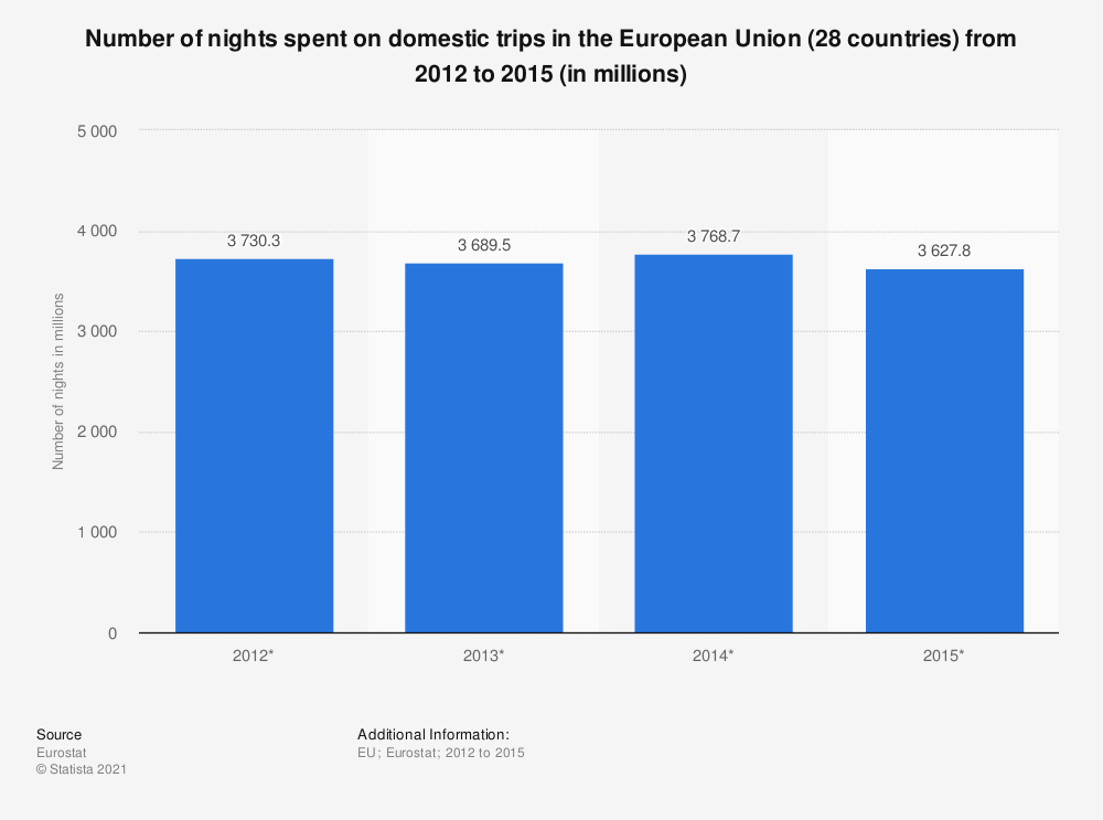 Statistic: Number of nights spent on domestic trips in the European Union (28 countries) from 2012 to 2015 (in millions) | Statista