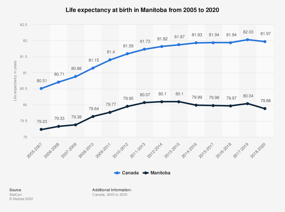 Statistic: Life expectancy at birth in Manitoba from 2005 to 2017 | Statista