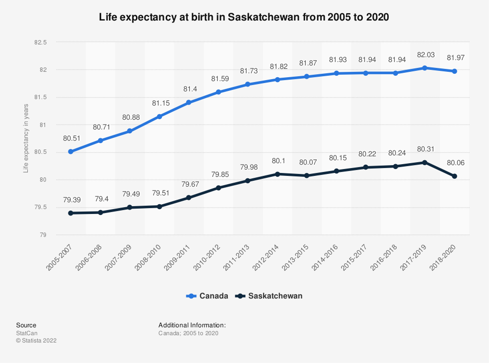 Statistic: Life expectancy at birth in Saskatchewan from 2005 to 2018 | Statista