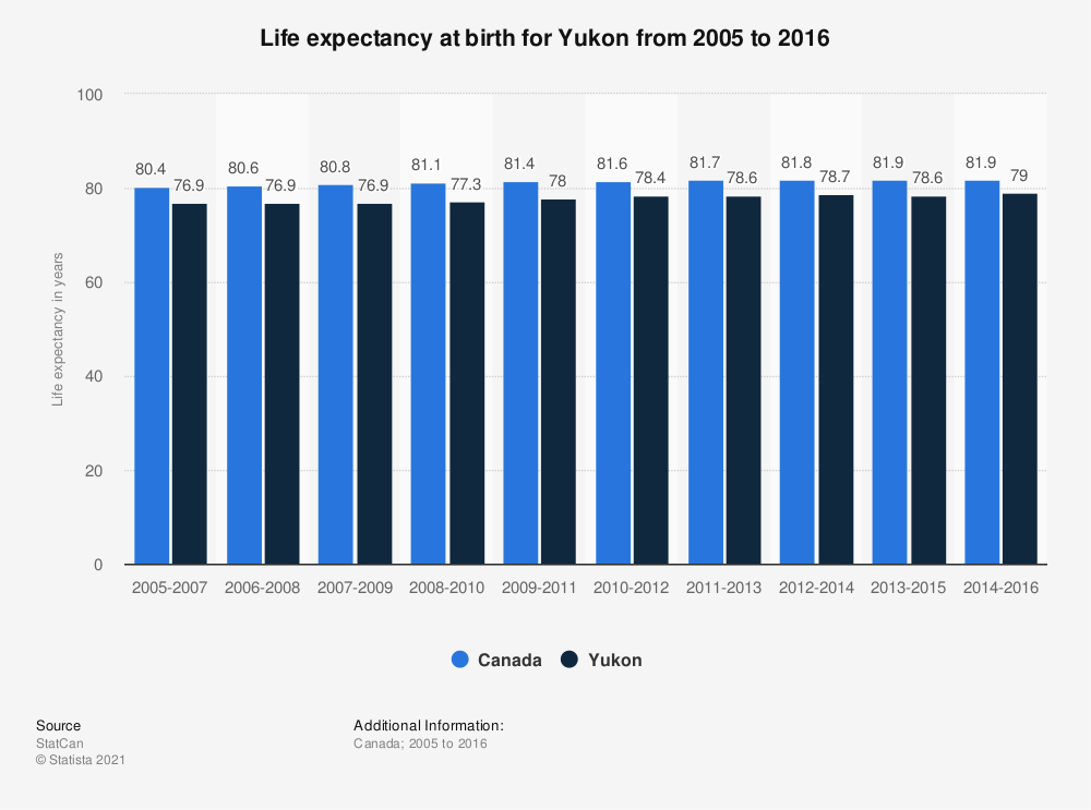 Statistic: Life expectancy at birth for Yukon from 2005 to 2016 | Statista